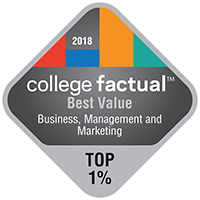 MVNU's Marketing program ranked in the top 1% for Best Value by CollegeFactual.com.